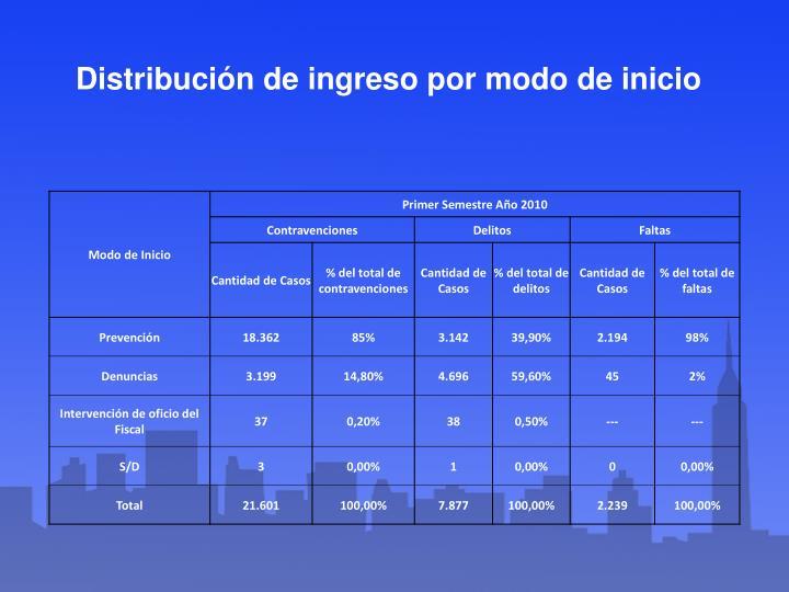 Distribución de ingreso por modo de inicio