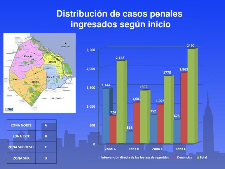 Distribución de casos penales