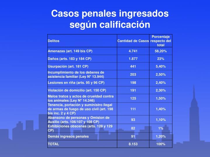 Casos penales ingresados