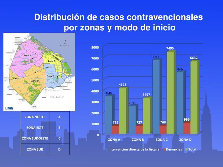 Distribución de casos contravencionales