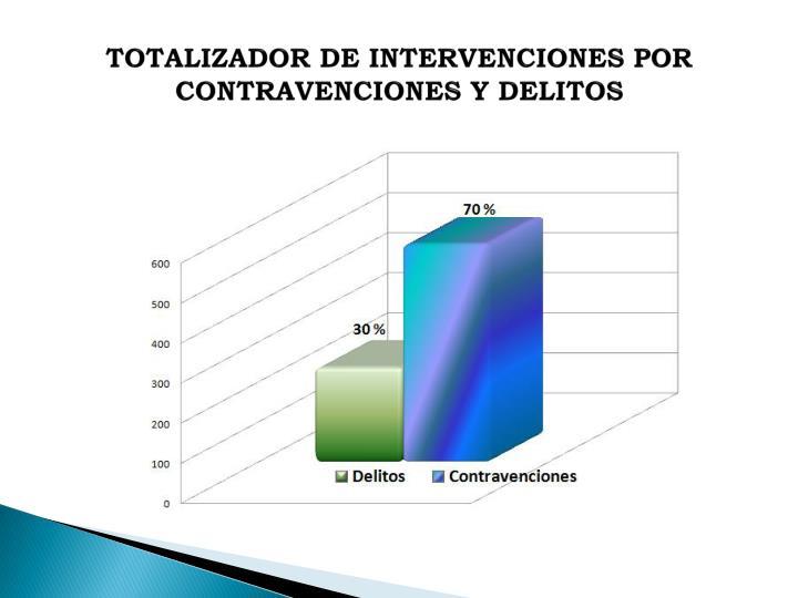 TOTALIZADOR DE INTERVENCIONES POR CONTRAVENCIONES Y DELITOS