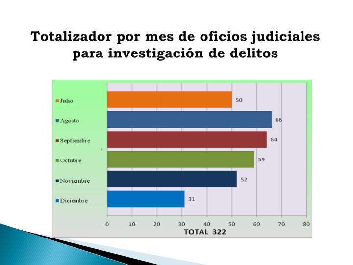 Totalizador por mes de oficios judiciales para investigación de delitos