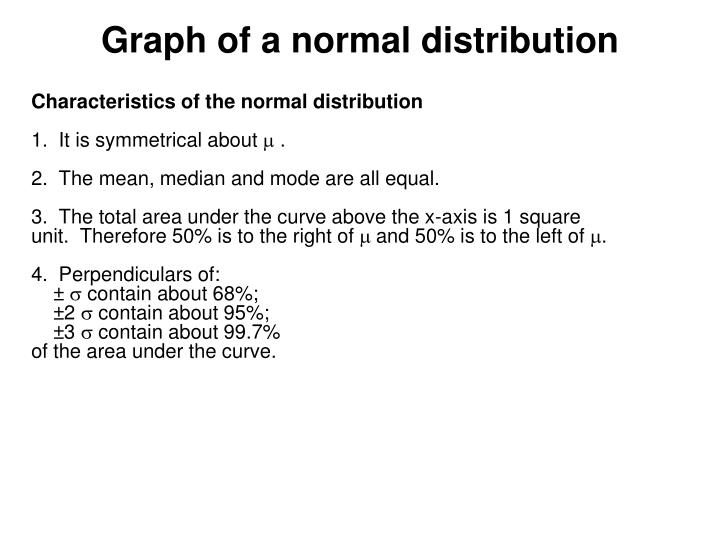 Graph of a normal distribution