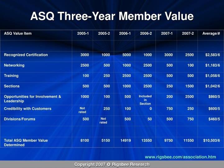 ASQ Value Item
