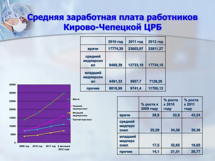 Средняя заработная плата работников