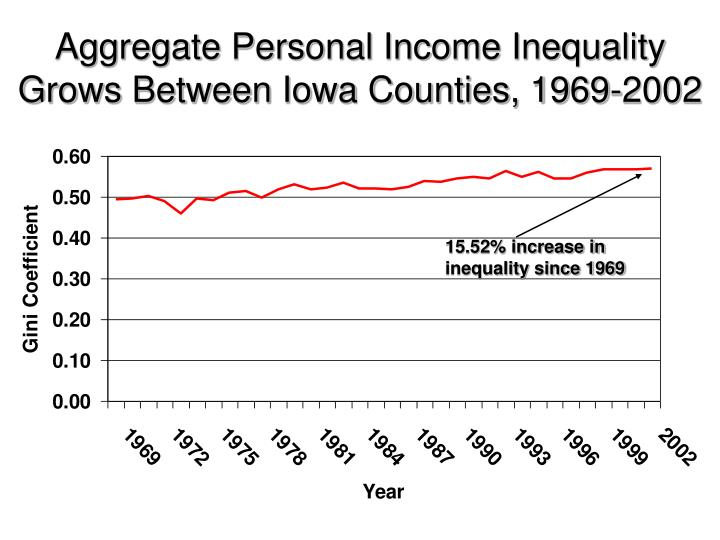 15.52% increase in inequality since 1969