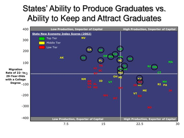 States' Ability to Produce Graduates vs. Ability to Keep and Attract Graduates