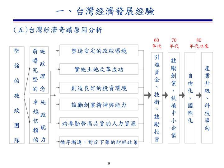 一、台灣經濟發展經驗