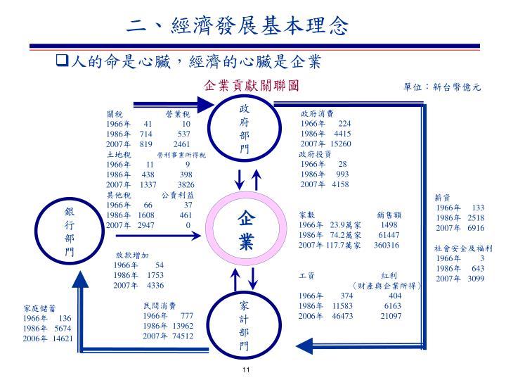 二、經濟發展基本理念