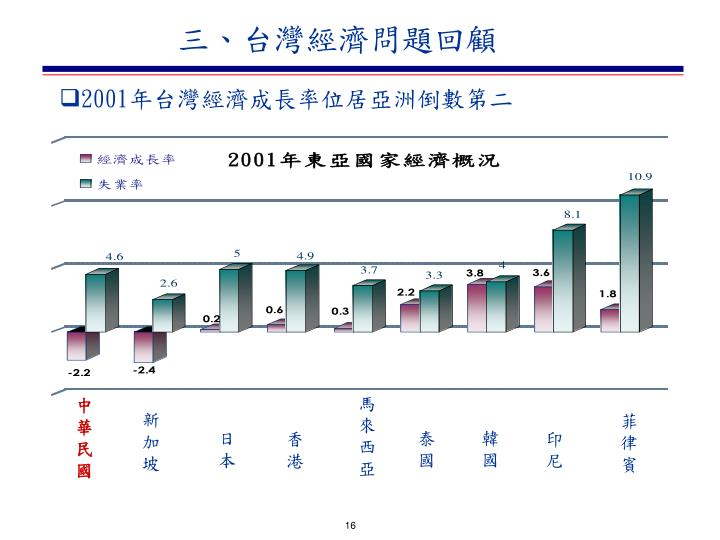 三、台灣經濟問題回顧