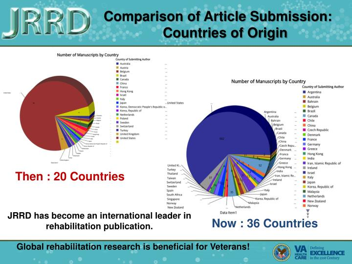 Comparison of Article Submission: