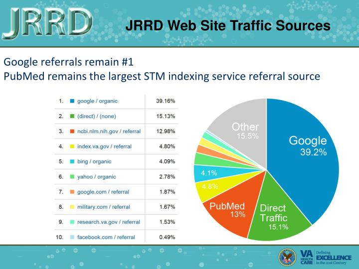 JRRD Web Site Traffic Sources