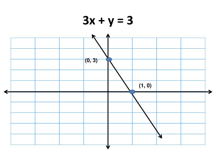 3x + y = 3