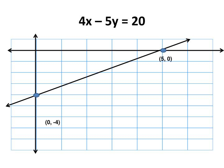 4x – 5y = 20