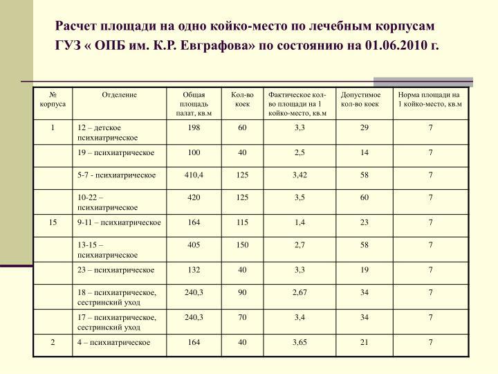 Расчет площади на одно койко-место по лечебным корпусам