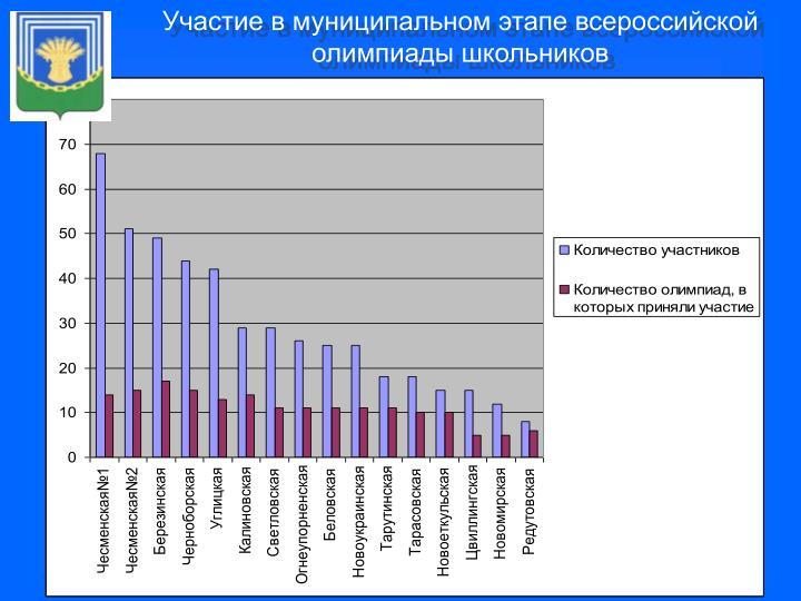 Участие в муниципальном этапе всероссийской олимпиады школьников