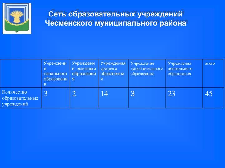 Сеть образовательных учреждений Чесменского муниципального района