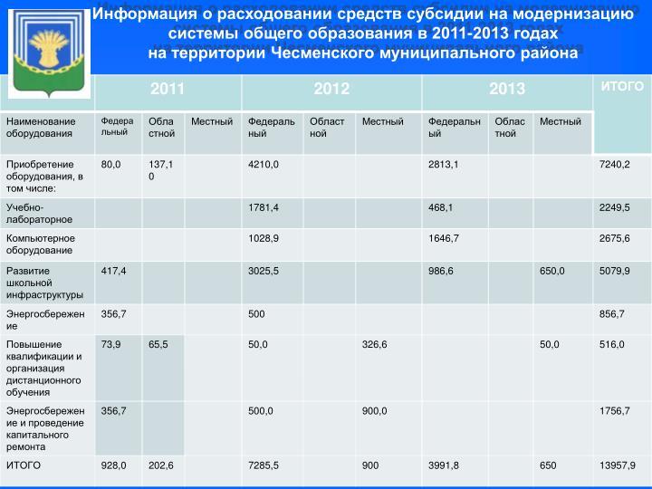 Информация о расходовании средств субсидии на модернизацию