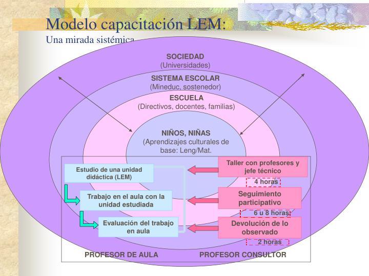 Modelo capacitación LEM: