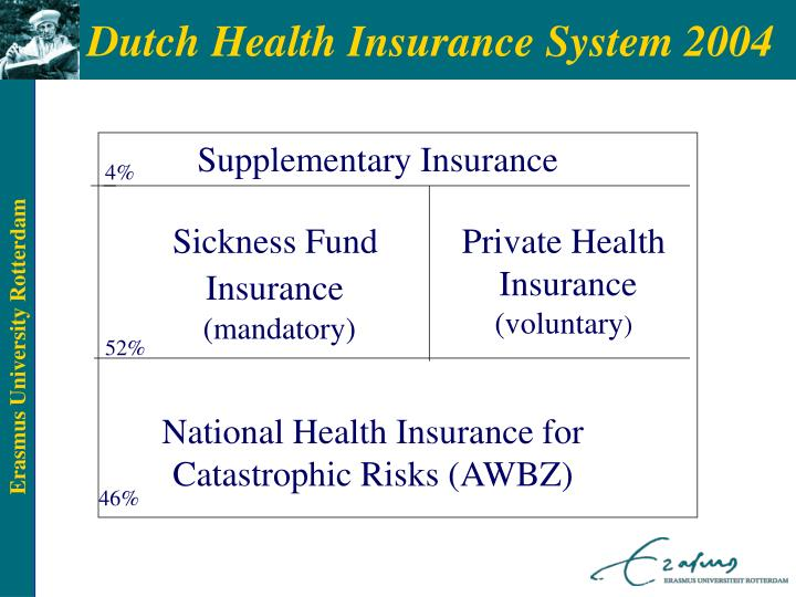 Dutch Health Insurance System 2004
