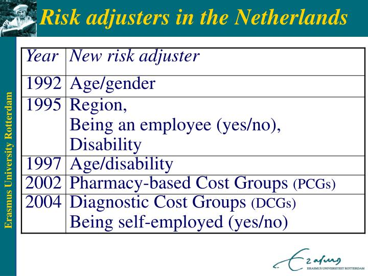 Risk adjusters in the Netherlands