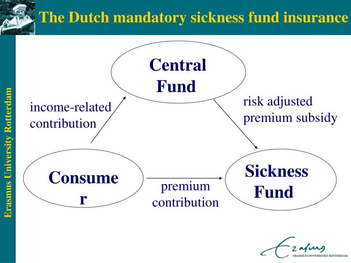 The Dutch mandatory sickness fund insurance