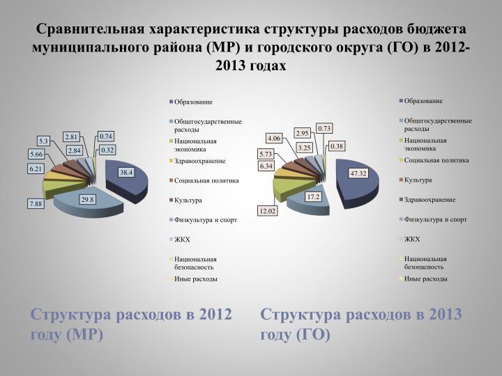 Сравнительная характеристика структуры расходов бюджета муниципального района (МР) и городского округа (ГО) в 2012-2013 годах