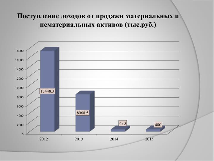 Поступление доходов от продажи материальных и нематериальных активов (тыс.руб.)