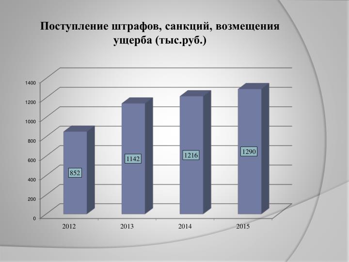 Поступление штрафов, санкций, возмещения ущерба (тыс.руб.)