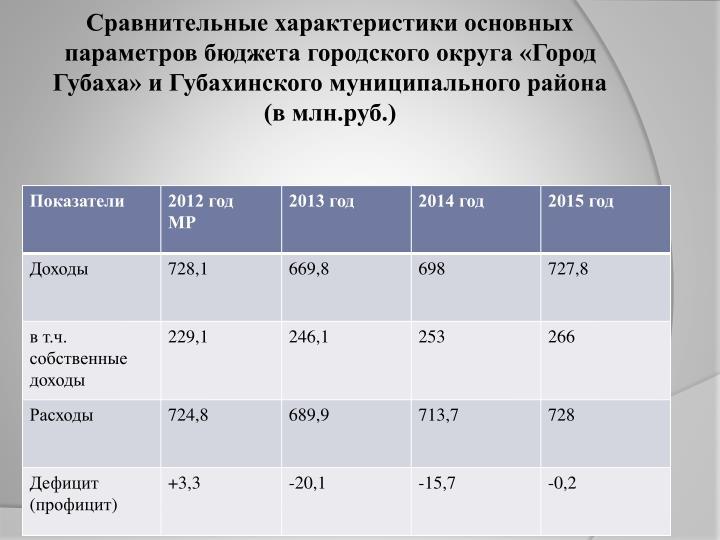 Сравнительные характеристики основных параметров бюджета городского округа «Город