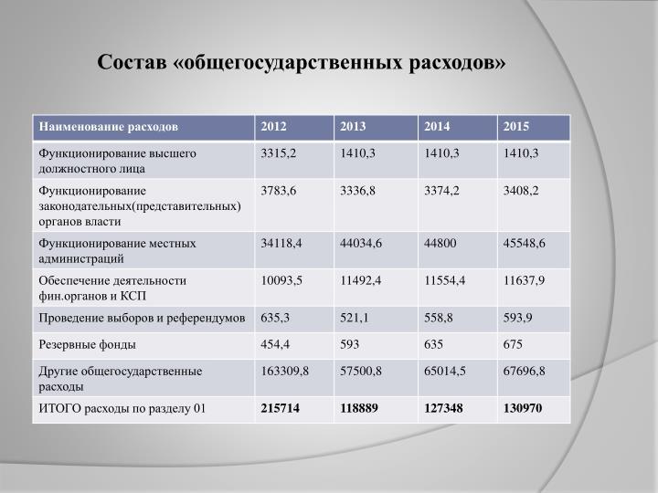 Состав «общегосударственных расходов»