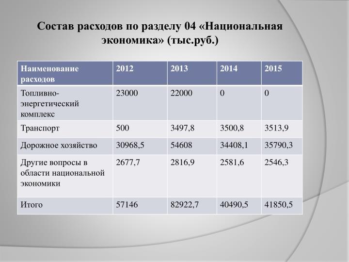 Состав расходов по разделу 04 «Национальная экономика» (тыс.руб.)