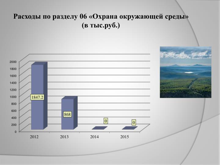 Расходы по разделу 06 «Охрана окружающей среды»