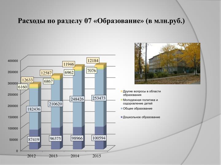 Расходы по разделу 07 «Образование» (в млн.руб.)