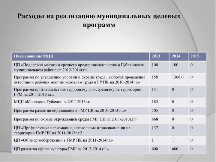 Расходы на реализацию муниципальных целевых программ