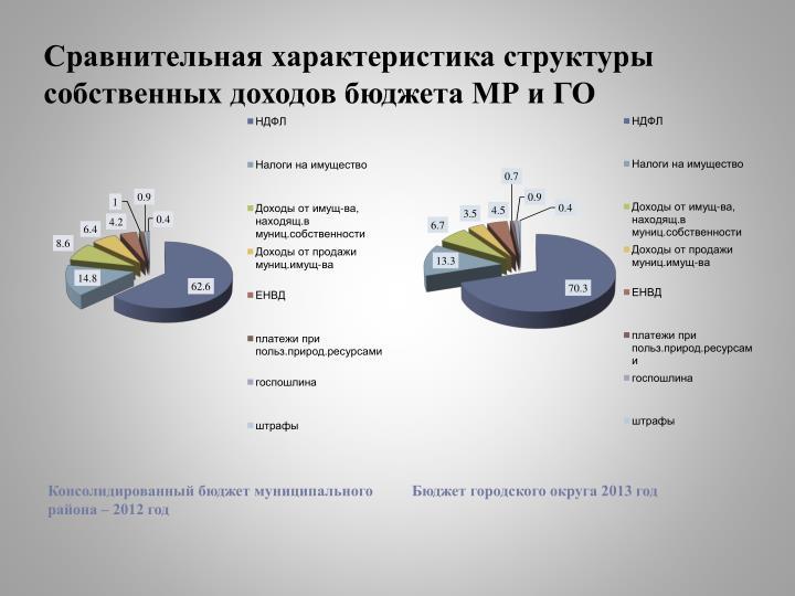 Сравнительная характеристика структуры собственных доходов бюджета МР и ГО