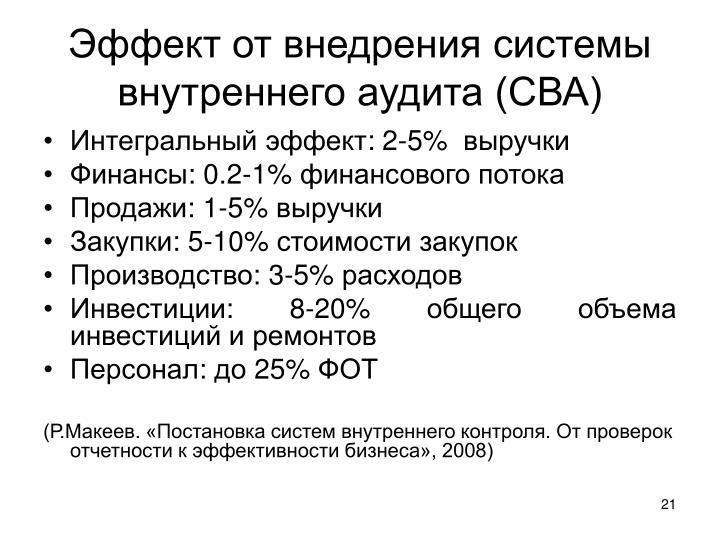 Эффект от внедрения системы внутреннего аудита (СВА)