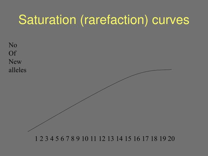 Saturation (rarefaction) curves