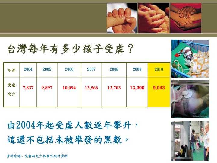 台灣每年有多少孩子受虐?