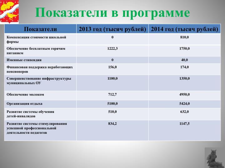 Показатели в программе