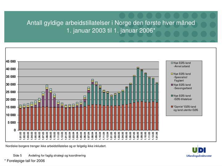 Antall gyldige arbeidstillatelser i Norge den første hver måned