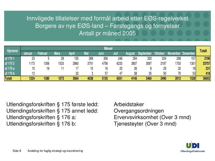 Innvilgede tillatelser med formål arbeid etter EØS-regelverket