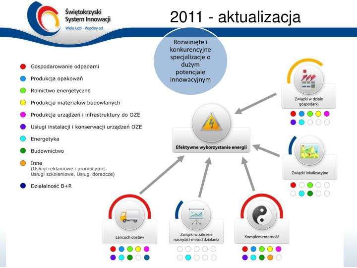 2011 - aktualizacja