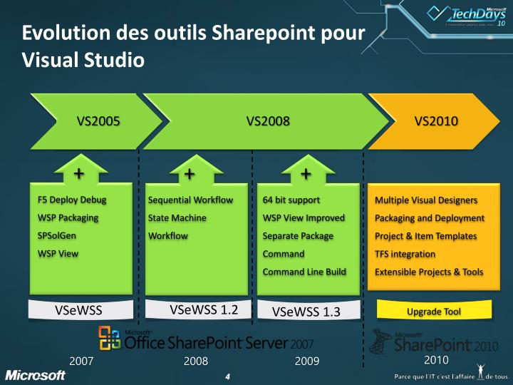 Evolution des outils Sharepoint pour Visual Studio