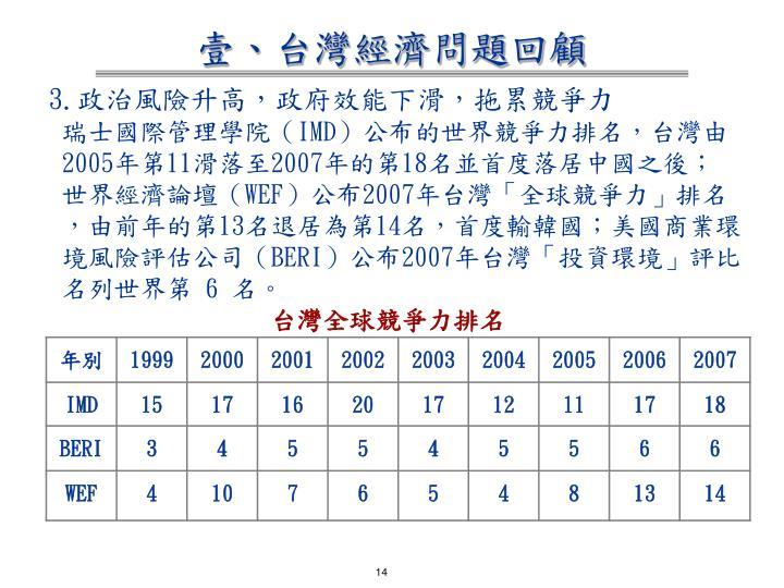 壹、台灣經濟問題回顧