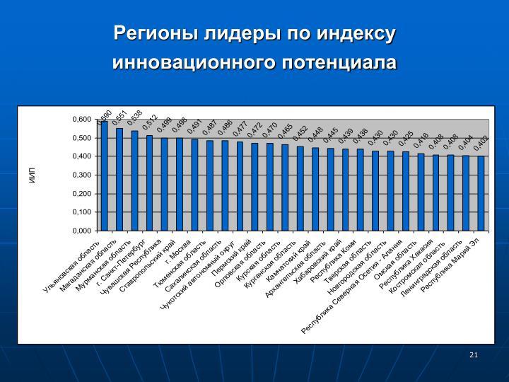 Регионы лидеры по индексу инновационного потенциала