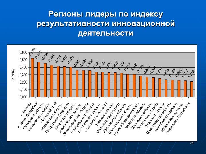 Регионы лидеры по индексу результативности инновационной деятельности