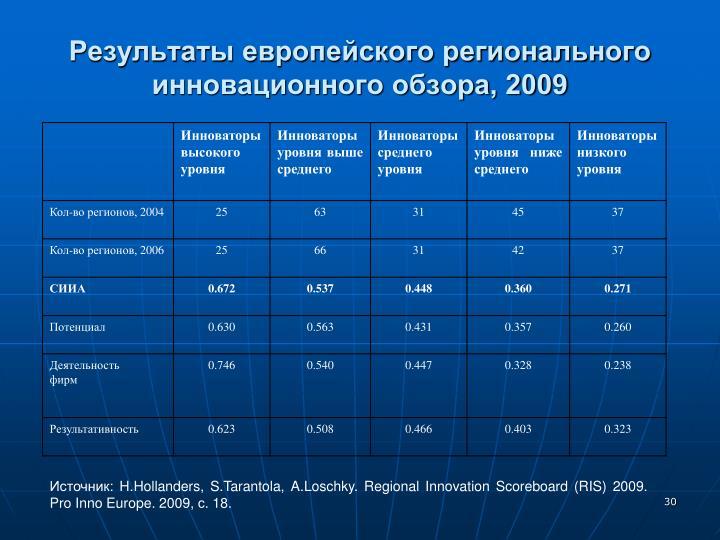 Результаты европейского регионального инновационного обзора, 2009