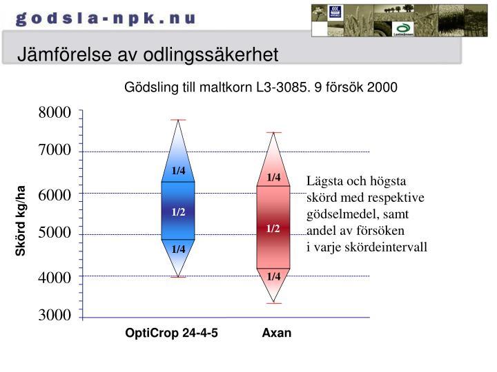 Jämförelse av odlingssäkerhet