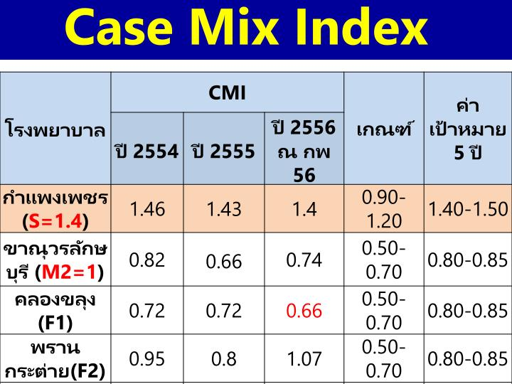 Case Mix Index